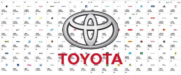 En Değerli Marka Toyota